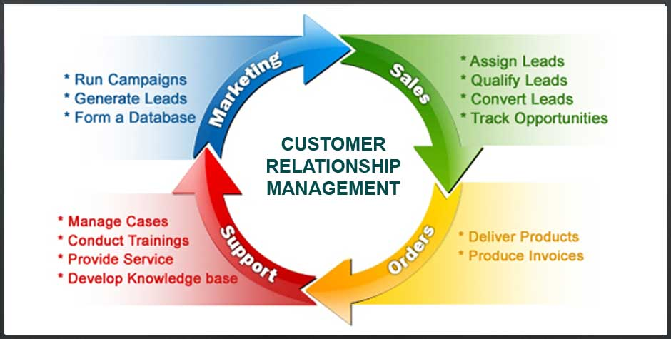 Ever Changing Era Of Customer Relationship Management