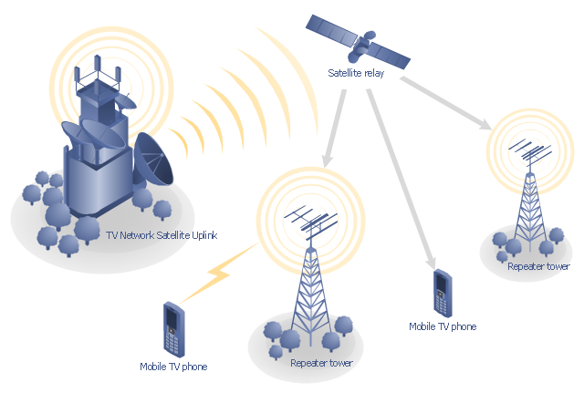 Basic Phone and Network Information