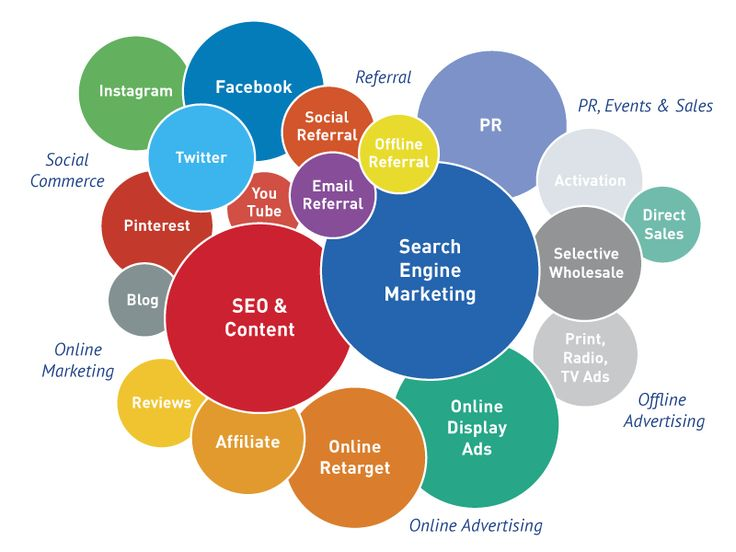 Enhanced Site Traffic With Significant Digital Marketing Areas
