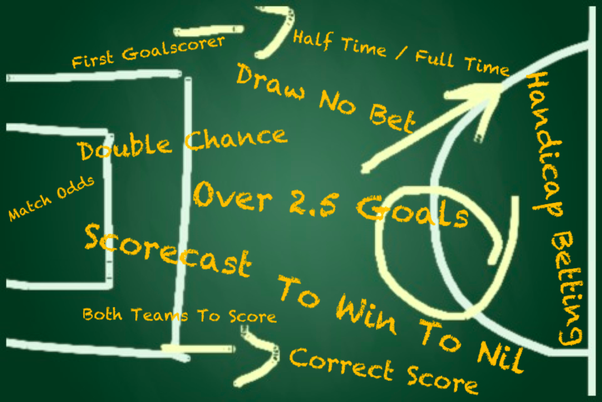 Interesting Facts About Asian Handicap Betting Sports